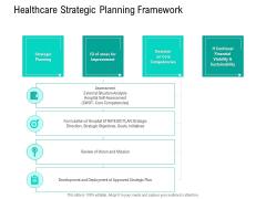 Nursing Administration Healthcare Strategic Planning Framework Ppt Ideas Shapes PDF