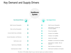 Nursing Administration Key Demand And Supply Drivers Ppt Slides Clipart Images PDF