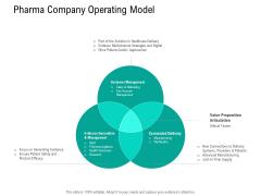 Nursing Administration Pharma Company Operating Model Ppt Model Show PDF