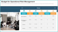 OP Risk Management Budget For Operational Risk Management Pictures PDF