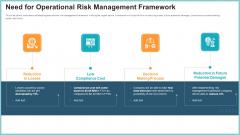 OP Risk Management Need For Operational Risk Management Framework Mockup PDF