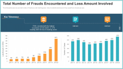 OP Risk Management Total Number Of Frauds Encountered And Loss Amount Involved Topics PDF