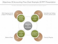 Objectives Of Accounting Flow Chart Example Of Ppt Presentation