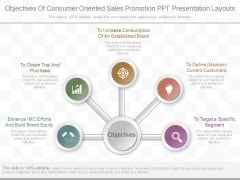 Objectives Of Consumer Oriented Sales Promotion Ppt Presentation Layouts