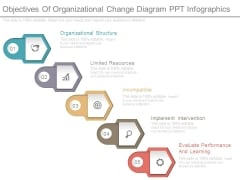 Objectives Of Organizational Change Diagram Ppt Infographics