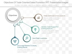 Objectives Of Trade Oriented Sales Promotion Ppt Presentation Images