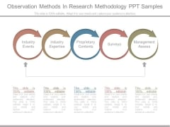 Observation Methods In Research Methodology Ppt Samples