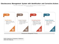 Obsolescence Management System With Identification And Corrective Actions Ppt PowerPoint Presentation Inspiration Show PDF