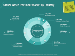 Ocean Water Supervision Global Water Treatment Market By Industry Ppt Professional Model PDF