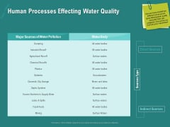 Ocean Water Supervision Human Processes Effecting Water Quality Download PDF