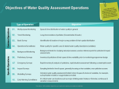 Ocean Water Supervision Objectives Of Water Quality Assessment Operations Topics PDF