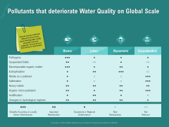 Ocean Water Supervision Pollutants That Deteriorate Water Quality On Global Scale Topics PDF