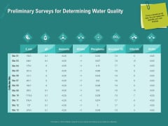 Ocean Water Supervision Preliminary Surveys For Determining Water Quality Ppt Professional Slides PDF