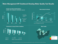 Ocean Water Supervision Water Management KPI Dashboard Showing Water Quality Test Results Ppt Summary Themes PDF
