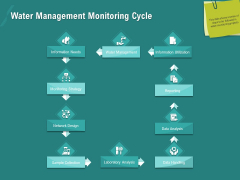 Ocean Water Supervision Water Management Monitoring Cycle Ppt Outline Diagrams PDF