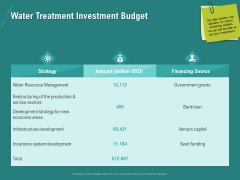 Ocean Water Supervision Water Treatment Investment Budget Ppt Summary Design Ideas PDF
