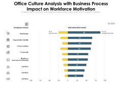 Office Culture Analysis With Business Process Impact On Workforce Motivation Ppt PowerPoint Presentation Gallery Infographics PDF