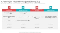 Official Team Collaboration Plan Challenges Faced By Organization Icons PDF