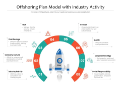 Offshoring Plan Model With Industry Activity Ppt PowerPoint Presentation File Slides PDF