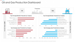 Oil And Gas Production Dashboard Ppt Ideas Graphic Tips PDF
