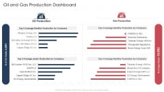 Oil And Gas Production Dashboard Ppt Styles Display PDF