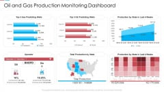 Oil And Gas Production Monitoring Dashboard Ppt Professional Examples PDF
