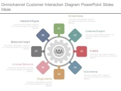 Omnichannel Customer Interaction Diagram Powerpoint Slides Idea