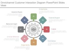 Omnichannel Customer Interaction Diagram Powerpoint Slides Idea