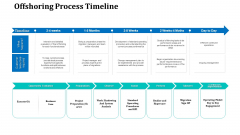 Onboarding Service Providers For Internal Operations Betterment Offshoring Process Timeline Brochure PDF