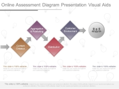 Online Assessment Diagram Presentation Visual Aids
