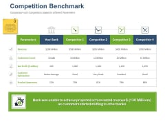 Online Banking Administration Procedure Competition Benchmark Ppt Pictures Show PDF