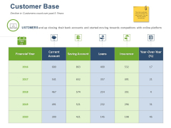 Online Banking Administration Procedure Customer Base Ppt Portfolio Images PDF