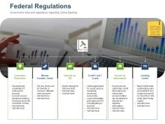 Online Banking Administration Procedure Federal Regulations Ppt Gallery Sample PDF
