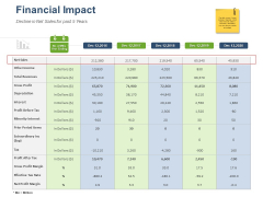 Online Banking Administration Procedure Financial Impact Ppt Portfolio Maker PDF