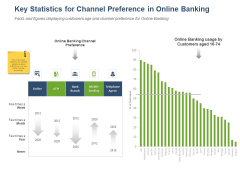 Online Banking Administration Procedure Key Statistics For Channel Preference In Online Banking Clipart PDF