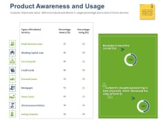 Online Banking Administration Procedure Product Awareness And Usage Ppt Model Sample PDF