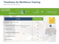 Online Banking Administration Procedure Timeframe For Workforce Training Introduction PDF