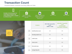 Online Banking Administration Procedure Transaction Count Ppt Professional Sample PDF