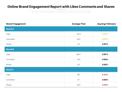 Online Brand Engagement Report With Likes Comments And Shares Ppt PowerPoint Presentation Gallery Template PDF