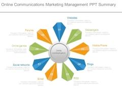 Online Communications Marketing Management Ppt Summary