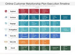 Online Customer Relationship Plan Execution Timeline Ppt PowerPoint Presentation Icon Backgrounds PDF