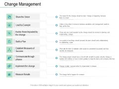 Online Distribution Services Change Management Ppt Portfolio Deck PDF