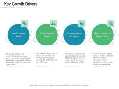 Online Distribution Services Key Growth Drivers Ppt Show Designs PDF