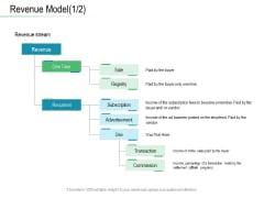 Online Distribution Services Revenue Model Sale Ppt Professional Slides PDF