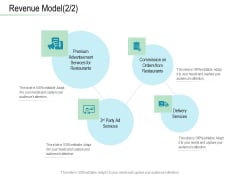 Online Distribution Services Revenue Model Services Ppt Inspiration Shapes PDF