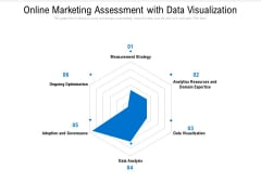 Online Marketing Assessment With Data Visualization Ppt PowerPoint Presentation Gallery Background Images PDF