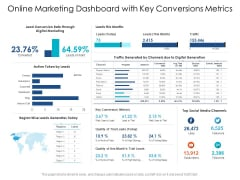 Online Marketing Dashboard With Key Conversions Metrics Ppt PowerPoint Presentation Gallery File Formats PDF
