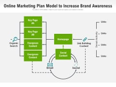 Online Marketing Plan Model To Increase Brand Awareness Ppt PowerPoint Presentation Gallery Clipart Images PDF
