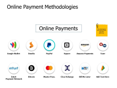 Online Payment Methodologies Ppt PowerPoint Presentation Model Infographics