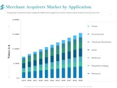 Online Payment Platform Merchant Acquirers Market By Application Demonstration PDF